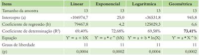 tabela2 2 - A Pecuária e o desmatamento na Amazônia na Era das Mudanças Climáticas.