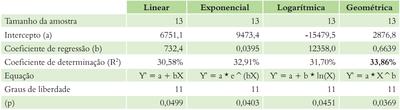 tabela3 1 - A Pecuária e o desmatamento na Amazônia na Era das Mudanças Climáticas.