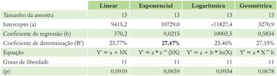 tabela4 1 - A Pecuária e o desmatamento na Amazônia na Era das Mudanças Climáticas.