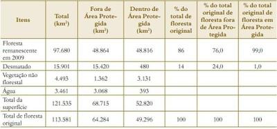 tabela4.2 - Risco de Desmatamento Associado à Hidrelétrica de Belo Monte