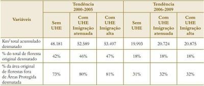 tabela5.1 - Risco de Desmatamento Associado à Hidrelétrica de Belo Monte
