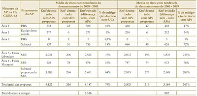 tabela6.1 - Risco de Desmatamento Associado à Hidrelétrica de Belo Monte