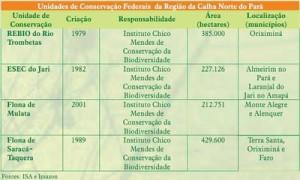 unidadedeconservacao 5 300x180 - Unidades de Conservação Estaduais do Pará na Região da Calha Norte do Rio Amazonas