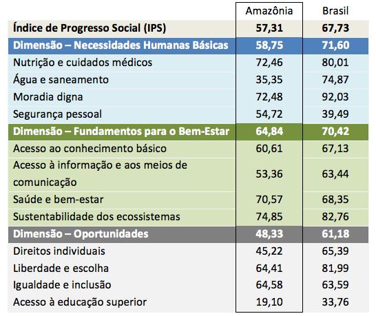 IPS Amazonia - Amazônia brasileira tem Índice de Progresso Social inferior à média nacional