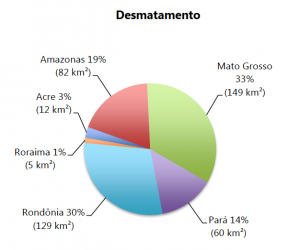 . Percentual do desmatamento nos Estados da Amazônia Legal em agosto de 2014