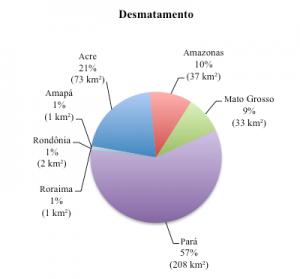 Percentual do desmatamento nos Estados da Amazônia Legal em julho de 2014