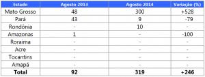 Evolução da degradação florestal entre os Estados da Amazônia Legal em agosto de 2013 e agosto de 2014