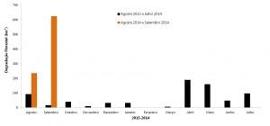 Degradação Florestal de agosto de 2013 a setembro de 2014 na Amazônia Legal