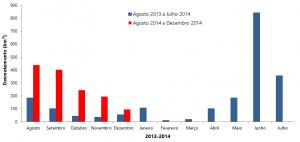 Desmatamento de agosto de 2013 a dezembro de 2014 na Amazônia Legal