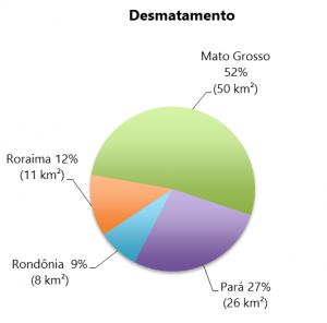 Percentual do desmatamento nos Estados da Amazônia Legal em dezembro de 2014