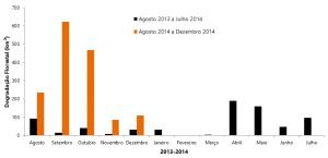 Degradação Florestal de agosto de 2013 a dezembro de 2014 na Amazônia Legal