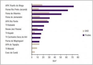 Áreas Protegidas mais desmatadas na Amazônia segundo o Prodes e o SAD no período 2011-2012.