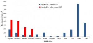 Desmatamento de agosto de 2013 a novembro de 2014 na Amazônia Legal (Fonte: Imazon/SAD).