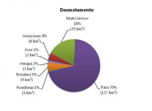 Percentual do desmatamento nos Estados da Amazônia Legal em novembro de 2014 (Fonte: Imazon/SAD).