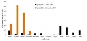 Degradação Florestal de agosto de 2013 a novembro de 2014 na Amazônia Legal