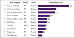 As 10 Áreas Protegidas mais desmatadas na Amazônia entre agosto de 2012 e março de 2013 (SAD).