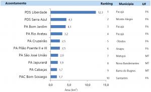 Assentamentos de Reforma Agrária desmatados em novembro de 2014 na Amazônia Legal