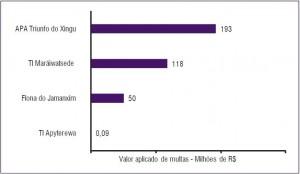 Valor de multas aplicadas entre 2009 e 2011 nas Áreas Protegidas mais desmatadas na Amazônia entre agosto de 2012 e março de 2013 (SAD).