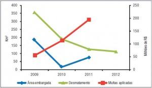 Relação entre desmatamento (Prodes), embargos e multas aplicadas em quatro das Áreas Protegidas mais desmatadas na Amazônia entre agosto de 2012 e março de 2013 (SAD).