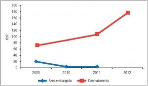 Relação entre desmatamento (Prodes) e área embargada em seis das Áreas Protegidas mais desmatadas na Amazônia entre agosto de 2012 e março de 2013 (SAD).
