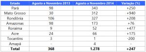 Evolução do desmatamento entre os Estados da Amazônia Legal de agosto de 2013 a novembro de 2013 e agosto de 2014 a novembro de 2014