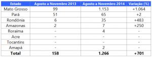 Evolução da degradação floresta entre os Estados da Amazônia Legal de agosto de 2013 a novembro de 2013 e agosto de 2014 a novembro de 2014