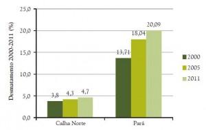 133 300x189 - Calha Norte Sustentável: Situação Atual e Perspectivas - Parte 1