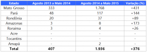 tabela02 05 15 300x107 - Boletim do desmatamento da Amazônia Legal (maio de 2015) SAD