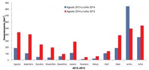 Figura 1 300x142 - Boletim do desmatamento da Amazônia Legal (julho de 2015) SAD