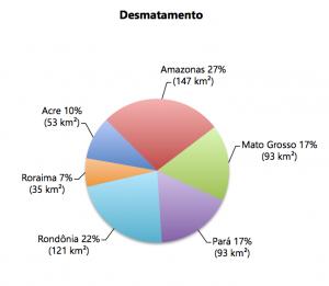 Figura 3 300x261 - Boletim do desmatamento da Amazônia Legal (julho de 2015) SAD