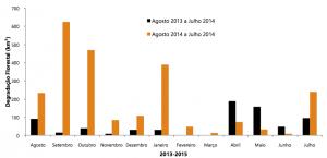 Figura 4 300x145 - Boletim do desmatamento da Amazônia Legal (julho de 2015) SAD