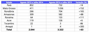 Tabela 1 300x110 - Boletim do desmatamento da Amazônia Legal (julho de 2015) SAD