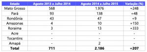 Tabela 2 300x107 - Boletim do desmatamento da Amazônia Legal (julho de 2015) SAD