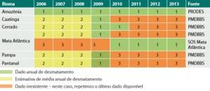 dados_de_desmatamento