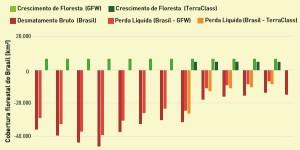 estimativa_de_desmatamento