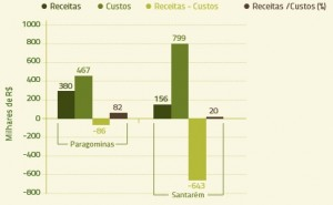 figura_ 4_estimativas_receitas_custos