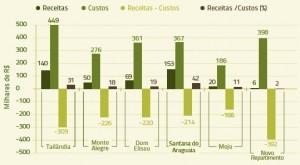 figura_ 5_ estimativas_receitas_custos