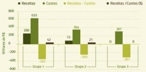 figura_3_relação_receita_custo