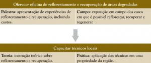 palestra_campo_teoria_pratica