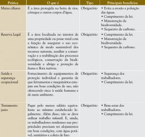 praticas_agropecuarias_cont
