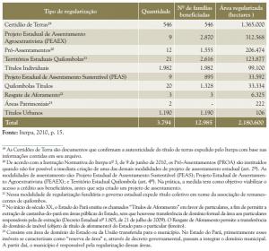 tab_6_tipos_de_regularizacao