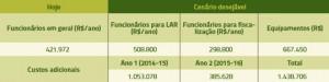 tabela _15_investimentos_paragominas