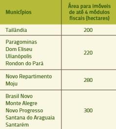 tabela_2_imoveis_rurais