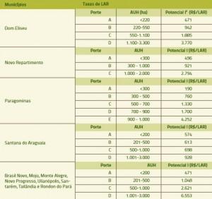 tabela_3_taxas_LAR