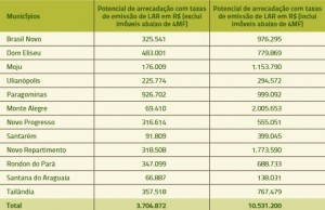 tabela_6_arrecadacao_LARs