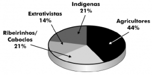 fig1_grupossociais