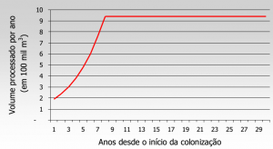 fig2_anexoEvolucao
