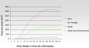 fig3_anexoEvolucao