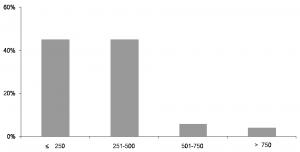 fig6_periododeinstalacao
