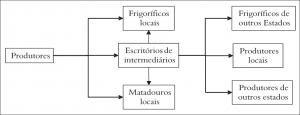 fig_7_cadeia_comercializacao
